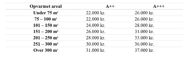 Varmepumpe areal pris
